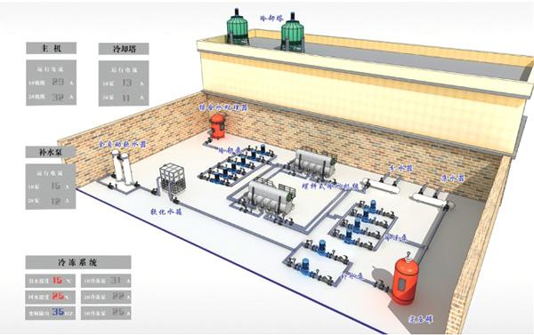 1 中央空调节能改造方案概述 变频调速技术作为一种成熟的节能手段已在国民经济的各个领域得到了广泛的应用,利用变频调速技术空调通风系统进行节能改造、可以大幅度降低电力消耗,减少庞大的电费支出。我公司采用变频器对空调风机、冷冻水泵冷却水泵的节电率在30-60%,可大大地降低了企业的运营成本。 2 中央空调目前存在的问题 中央空调系统含冷冻泵。根据季节变化人为决定水泵的运行台数,启动方式大多为三角降压启动(星三角启动柜)。工作时泵一直工频运转,不会因室温变化而降速,能源浪费严重。水泵直接起动对设备的冲击大,电机